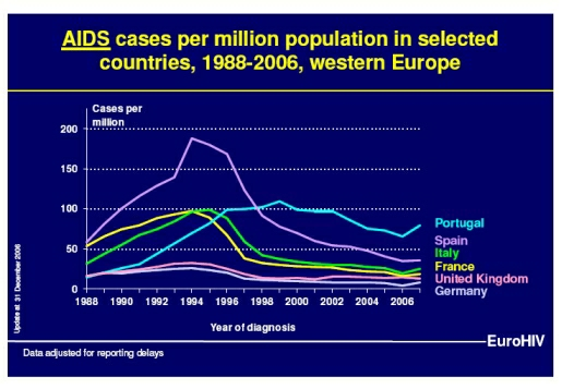 AIDS in Western Europe (c) EuroHIV