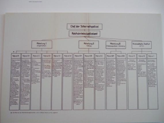 Geschäftsverteilungsplan des Reichskriminalpolizeiamts August 1939