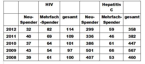 HIV- und  Hepatitis-C-Infektionen bei Blut- und Plasmaspendern 2008 bis 2012 (Daten: RKI)