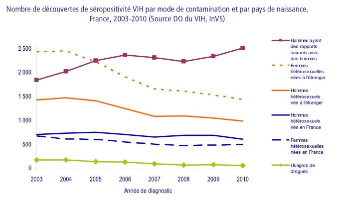 Frankreich: HIV-Neudiagnosen 2003-2010 nach Übertragungsweg (Quelle: InVS)